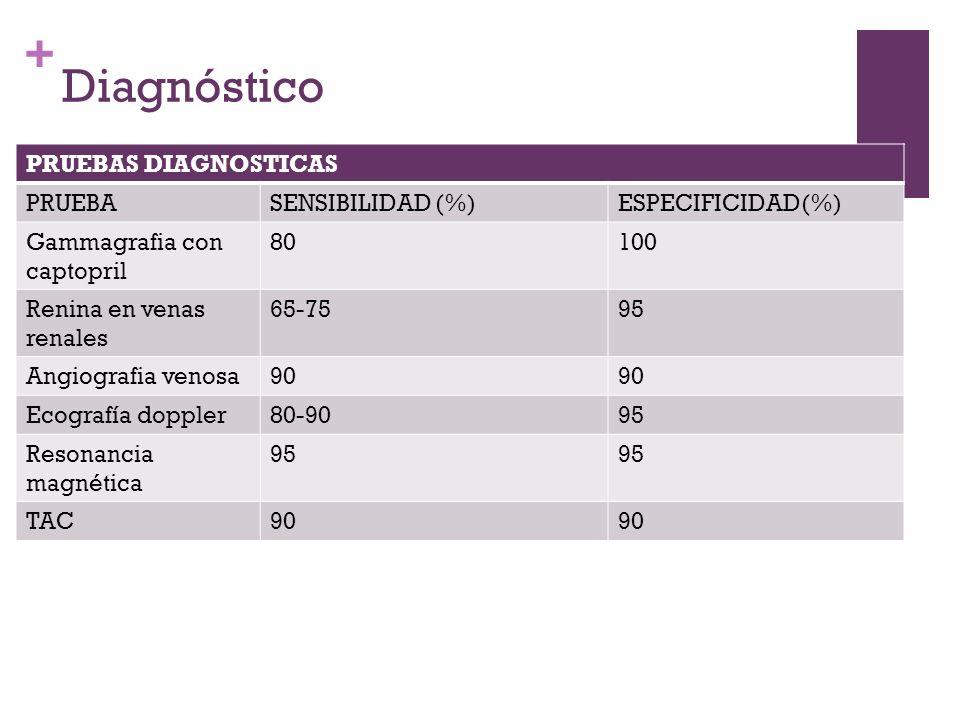 + Diagnóstico PRUEBAS DIAGNOSTICAS PRUEBASENSIBILIDAD (%)ESPECIFICIDAD(%) Gammagrafia con captopril 80100 Renina en venas renales 65-7595 Angiografia