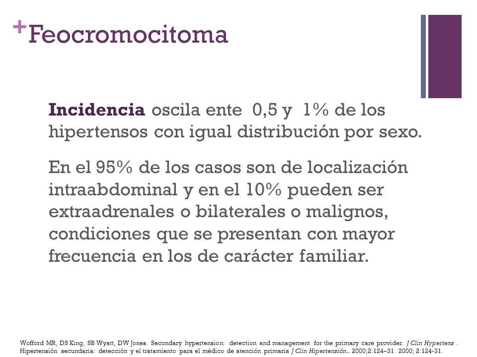 + Feocromocitoma Incidencia oscila ente 0,5 y 1% de los hipertensos con igual distribución por sexo. En el 95% de los casos son de localización intraa