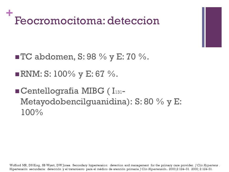 + Feocromocitoma: deteccion TC abdomen, S: 98 % y E: 70 %. RNM: S: 100% y E: 67 %. Centellografia MIBG ( I 131 - Metayodobencilguanidina): S: 80 % y E