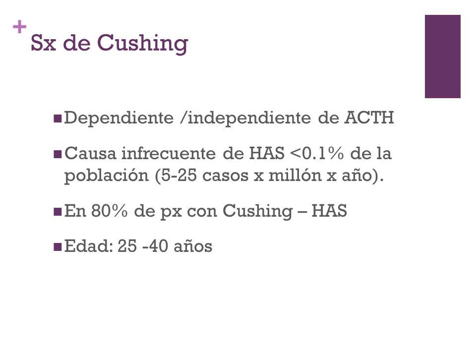 + Sx de Cushing Dependiente /independiente de ACTH Causa infrecuente de HAS <0.1% de la población (5-25 casos x millón x año). En 80% de px con Cushin