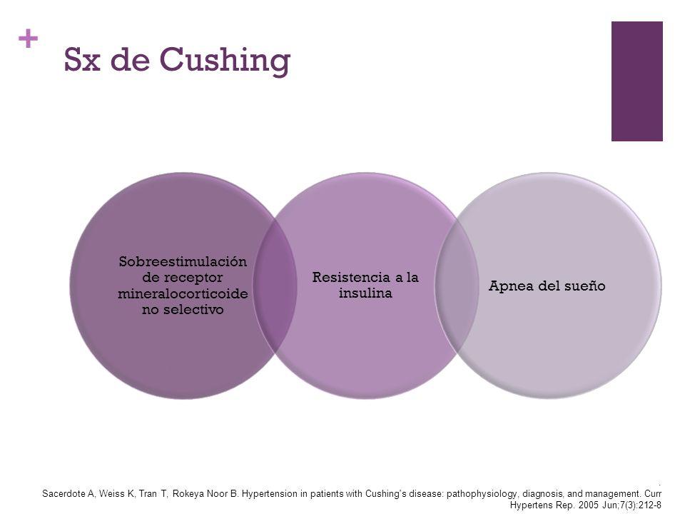 + Sx de Cushing Sobreestimulación de receptor mineralocorticoide no selectivo Resistencia a la insulina Apnea del sueño. Sacerdote A, Weiss K, Tran T,