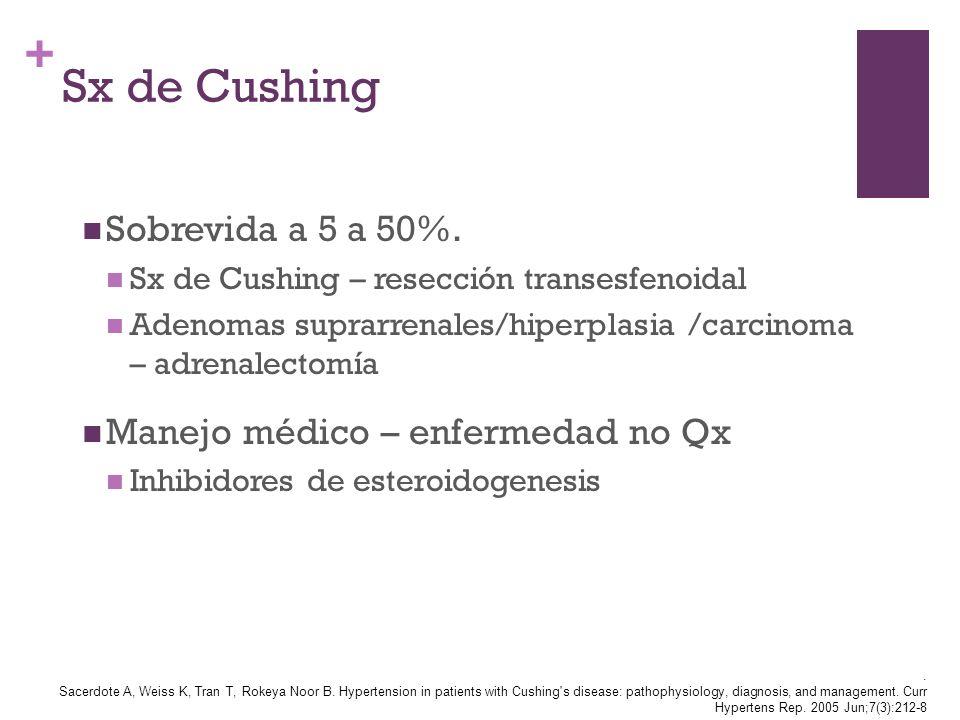 + Sx de Cushing Sobrevida a 5 a 50%. Sx de Cushing – resección transesfenoidal Adenomas suprarrenales/hiperplasia /carcinoma – adrenalectomía Manejo m