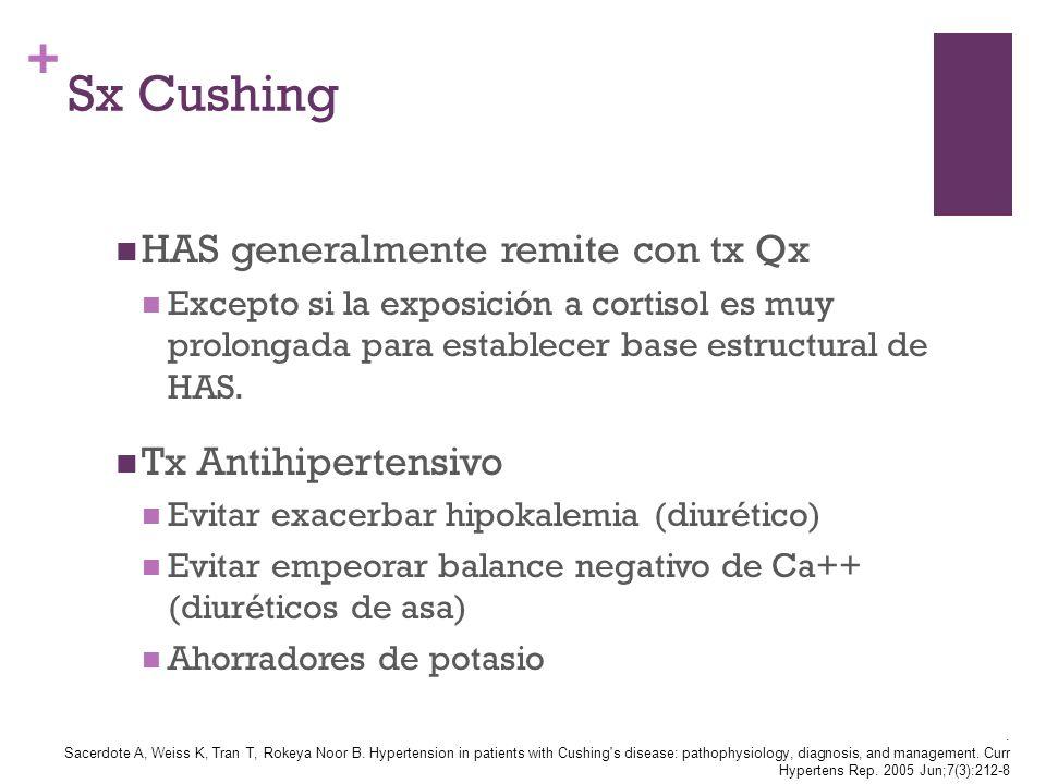 + Sx Cushing HAS generalmente remite con tx Qx Excepto si la exposición a cortisol es muy prolongada para establecer base estructural de HAS. Tx Antih