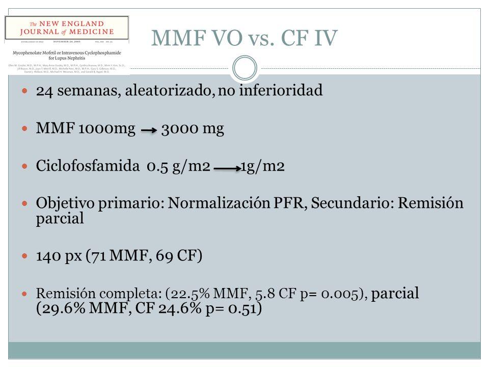 MMF VO vs. CF IV 24 semanas, aleatorizado, no inferioridad MMF 1000mg 3000 mg Ciclofosfamida 0.5 g/m2 1g/m2 Objetivo primario: Normalización PFR, Secu