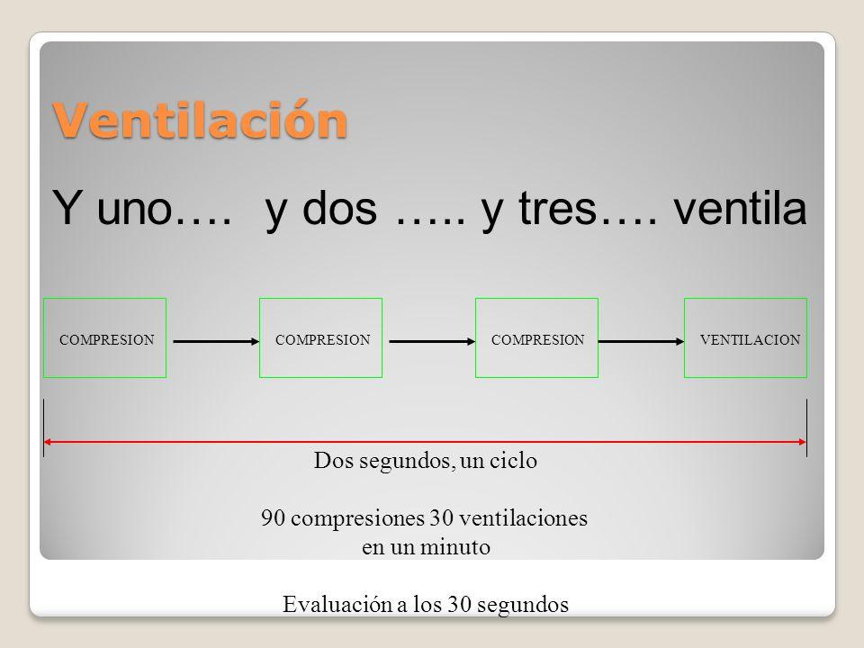Ventilación COMPRESION VENTILACION Dos segundos, un ciclo 90 compresiones 30 ventilaciones en un minuto Evaluación a los 30 segundos Y uno…. y dos …..