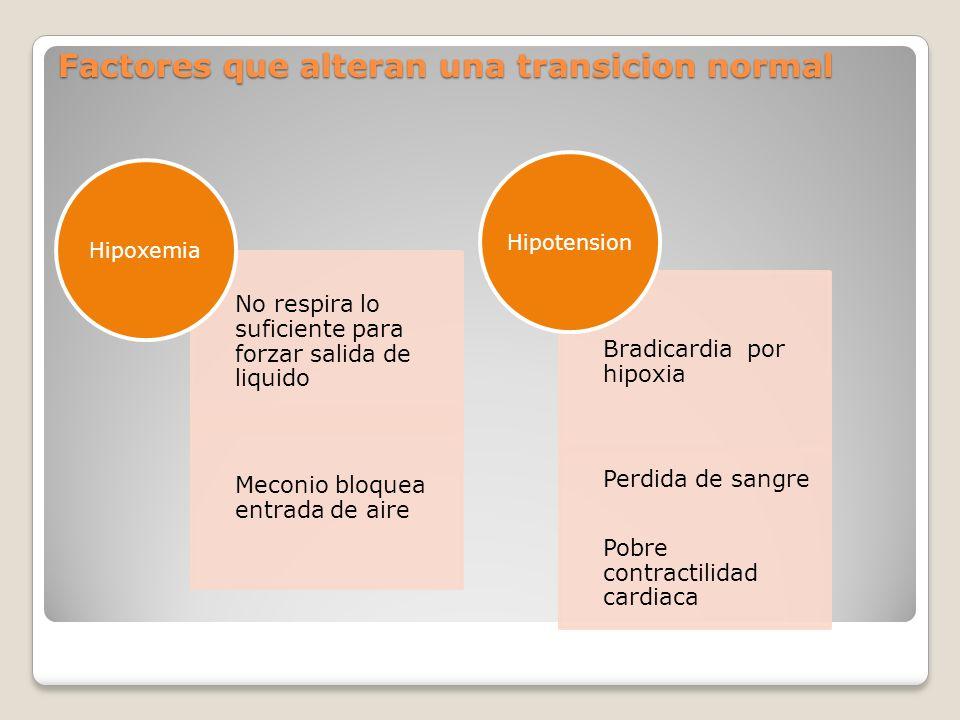 Factores que alteran una transicion normal No respira lo suficiente para forzar salida de liquido Meconio bloquea entrada de aire Hipoxemia Bradicardi