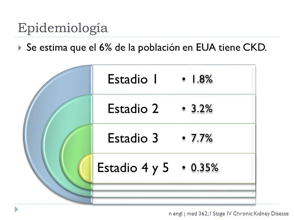 Epidemiología n engl j med 362;1 Stage IV Chronic Kidney Disease Se estima que el 6% de la población en EUA tiene CKD.