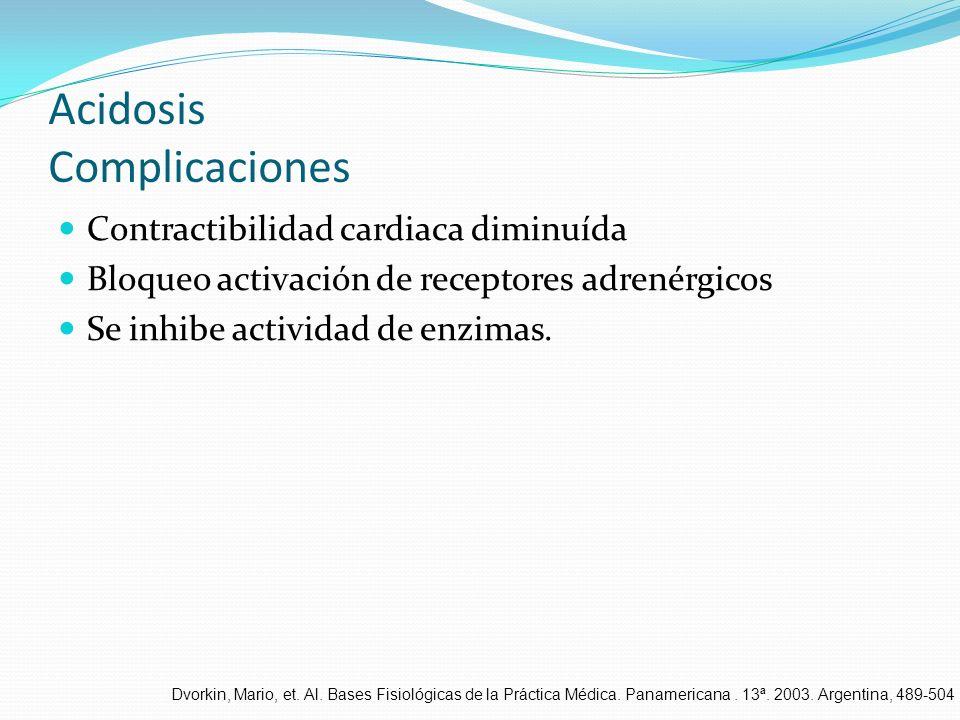 Acidosis Complicaciones Contractibilidad cardiaca diminuída Bloqueo activación de receptores adrenérgicos Se inhibe actividad de enzimas. Dvorkin, Mar