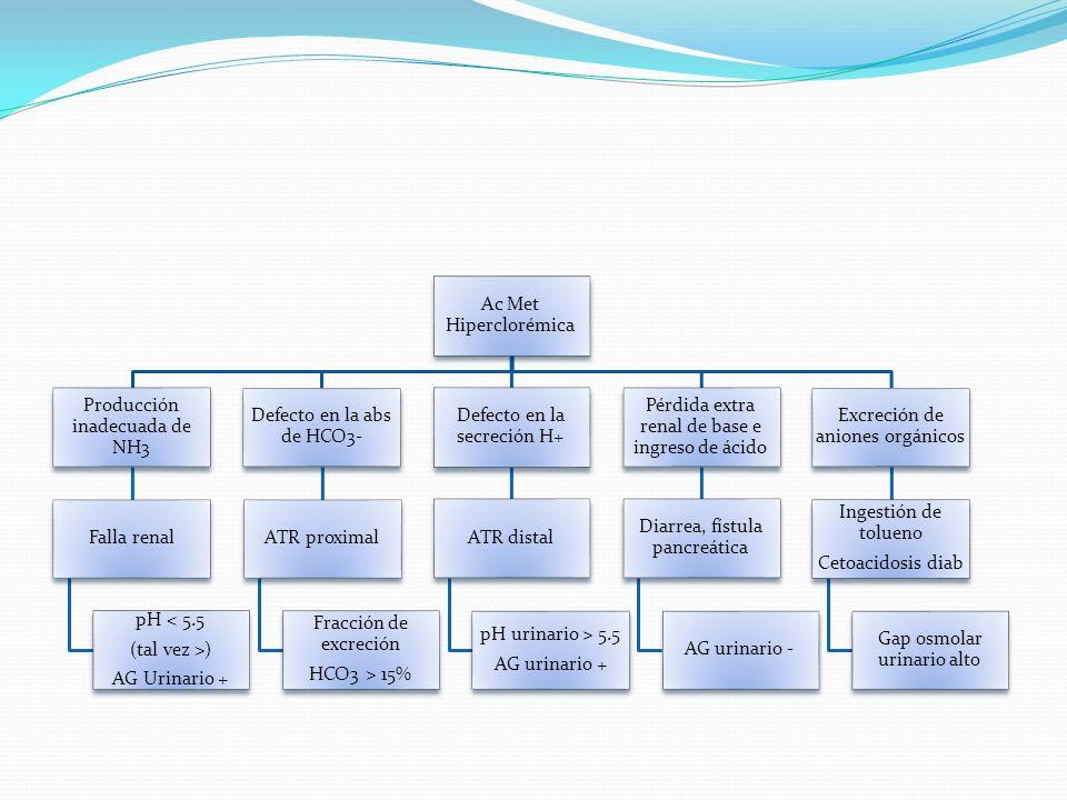 Ac Met Hiperclorémica Producción inadecuada de NH3 Falla renal pH < 5.5 (tal vez >) AG Urinario + Defecto en la abs de HCO3- ATR proximal Fracción de