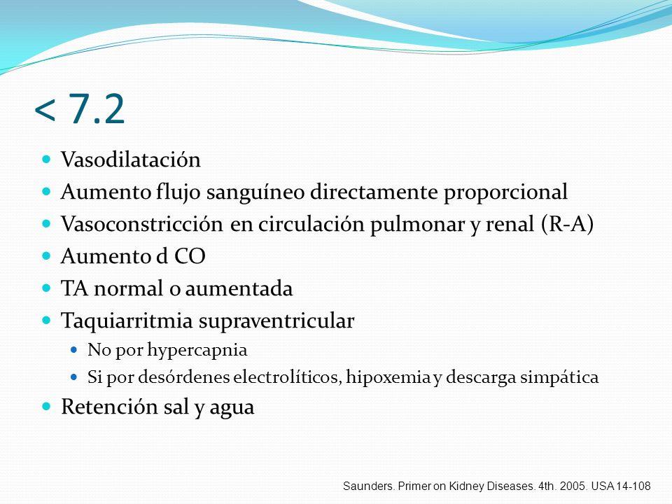 < 7.2 Vasodilatación Aumento flujo sanguíneo directamente proporcional Vasoconstricción en circulación pulmonar y renal (R-A) Aumento d CO TA normal o