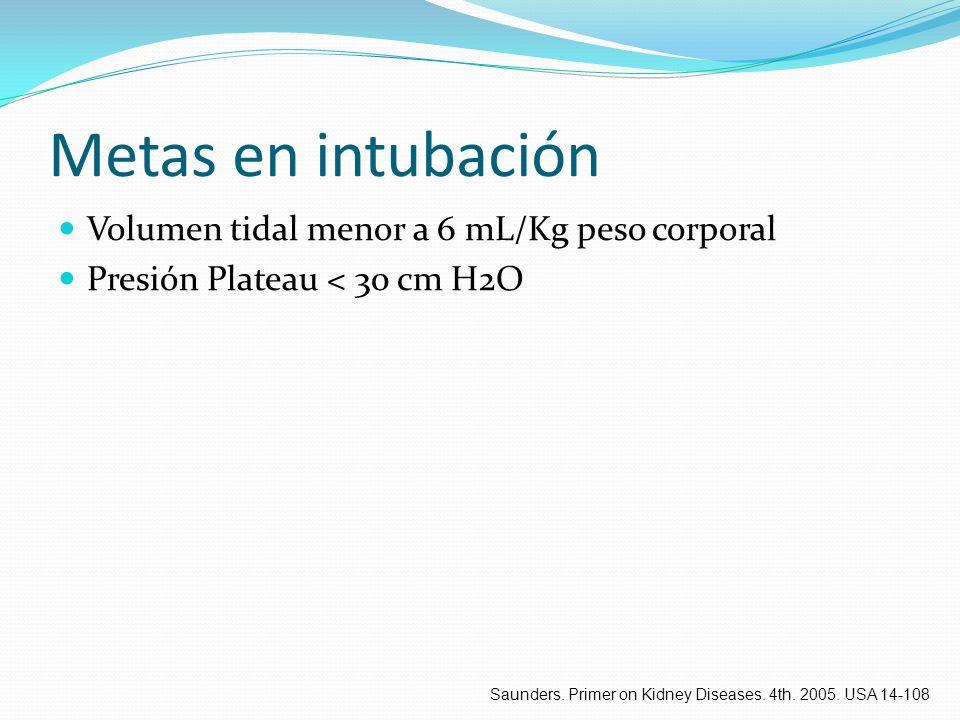 Metas en intubación Volumen tidal menor a 6 mL/Kg peso corporal Presión Plateau < 30 cm H2O Saunders. Primer on Kidney Diseases. 4th. 2005. USA 14-108