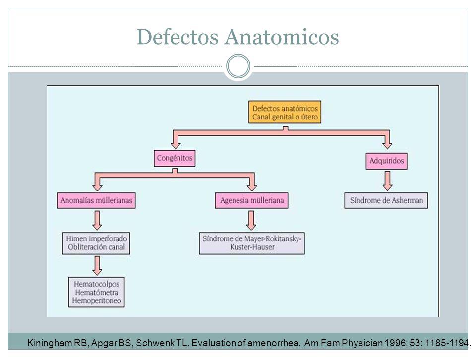 Defectos Anatomicos Kiningham RB, Apgar BS, Schwenk TL. Evaluation of amenorrhea. Am Fam Physician 1996; 53: 1185-1194.