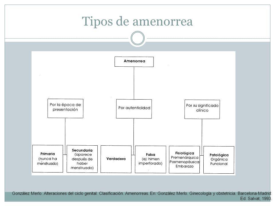 Tipos de amenorrea González Merlo. Alteraciones del ciclo genital. Clasificación. Amenorreas. En: González Merlo. Ginecología y obstetricia. Barcelona