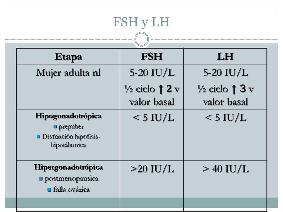 FSH y LH EtapaFSHLH Mujer adulta nl 5-20 IU/L ½ ciclo 2 v valor basal 5-20 IU/L ½ ciclo 3 v valor basal Hipogonadotrópica prepuber prepuber Disfunción