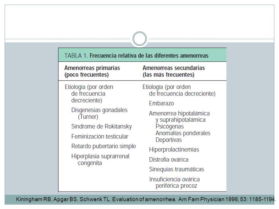 Kiningham RB, Apgar BS, Schwenk TL. Evaluation of amenorrhea. Am Fam Physician 1996; 53: 1185-1194.