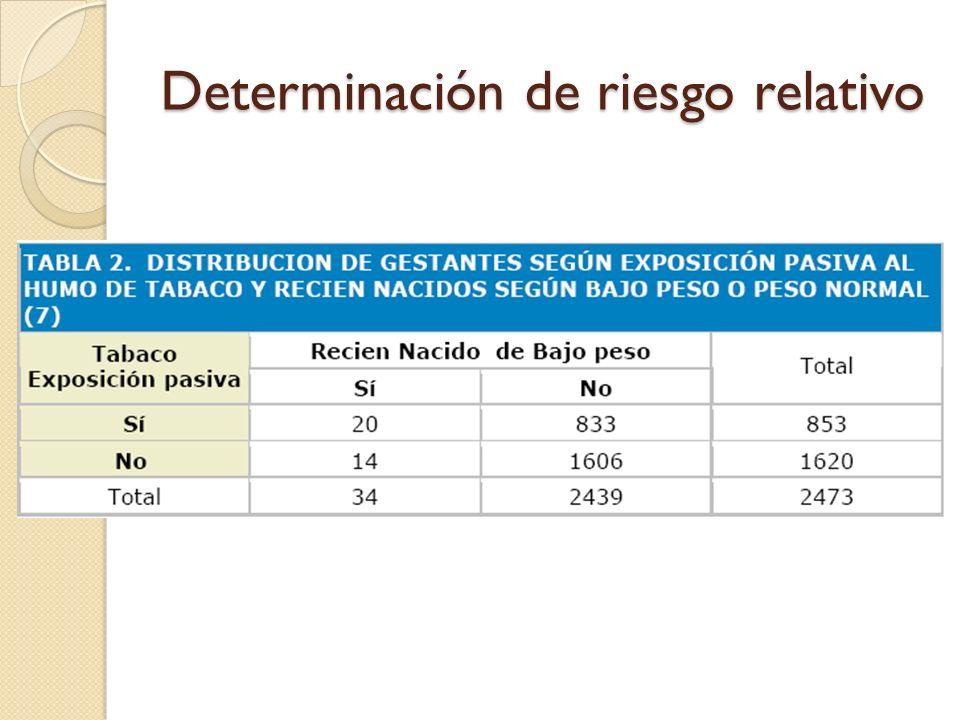 Determinación de riesgo relativo