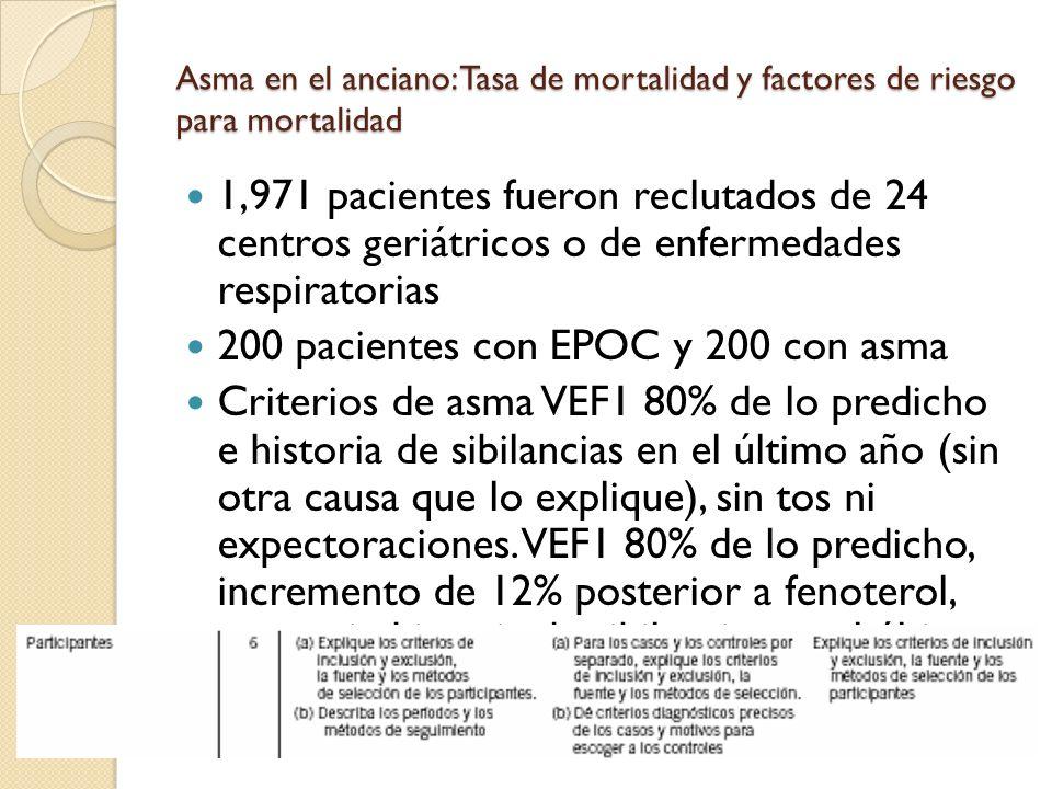 Asma en el anciano: Tasa de mortalidad y factores de riesgo para mortalidad 1,971 pacientes fueron reclutados de 24 centros geriátricos o de enfermeda
