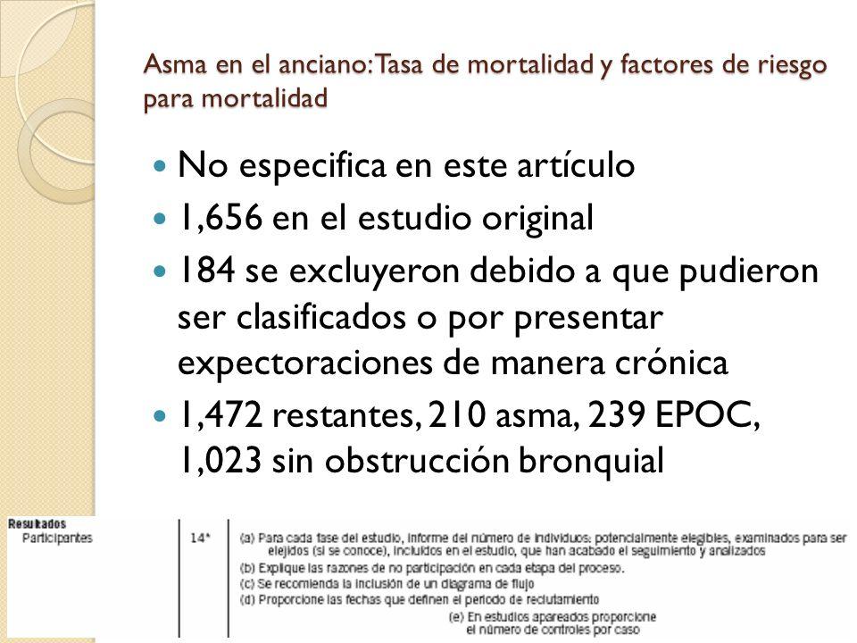 Asma en el anciano: Tasa de mortalidad y factores de riesgo para mortalidad No especifica en este artículo 1,656 en el estudio original 184 se excluye