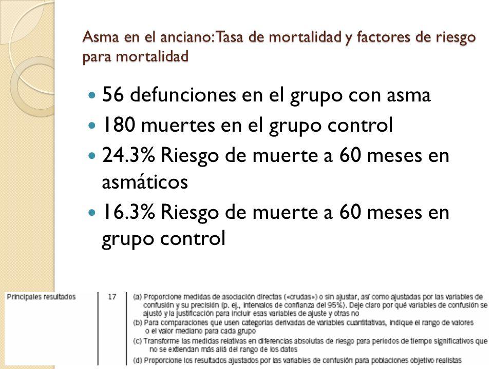 56 defunciones en el grupo con asma 180 muertes en el grupo control 24.3% Riesgo de muerte a 60 meses en asmáticos 16.3% Riesgo de muerte a 60 meses e