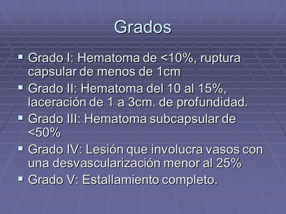 Grados Grado I: Hematoma de <10%, ruptura capsular de menos de 1cm Grado I: Hematoma de <10%, ruptura capsular de menos de 1cm Grado II: Hematoma del