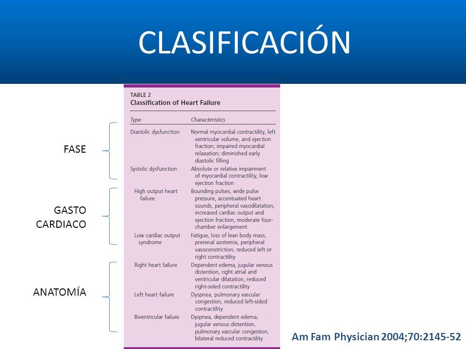 CLASIFICACIÓN Am Fam Physician 2004;70:2145-52 FASE ANATOMÍA GASTO CARDIACO