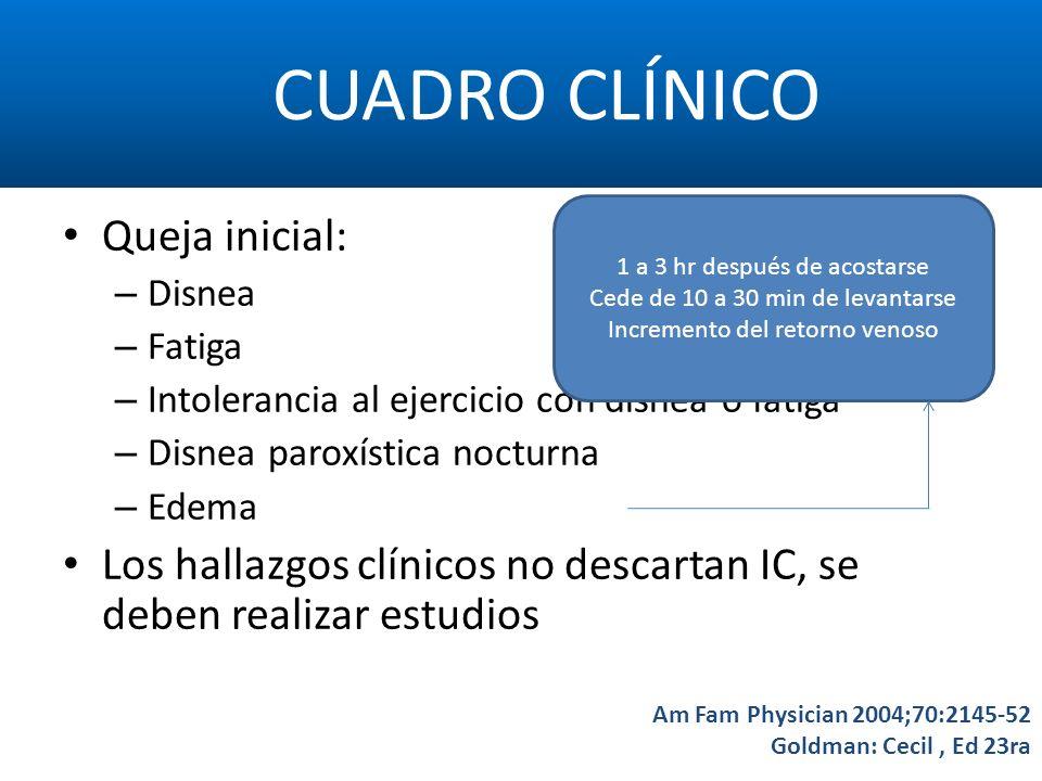 CUADRO CLÍNICO Am Fam Physician 2004;70:2145-52 Goldman: Cecil, Ed 23ra Queja inicial: – Disnea – Fatiga – Intolerancia al ejercicio con disnea o fati