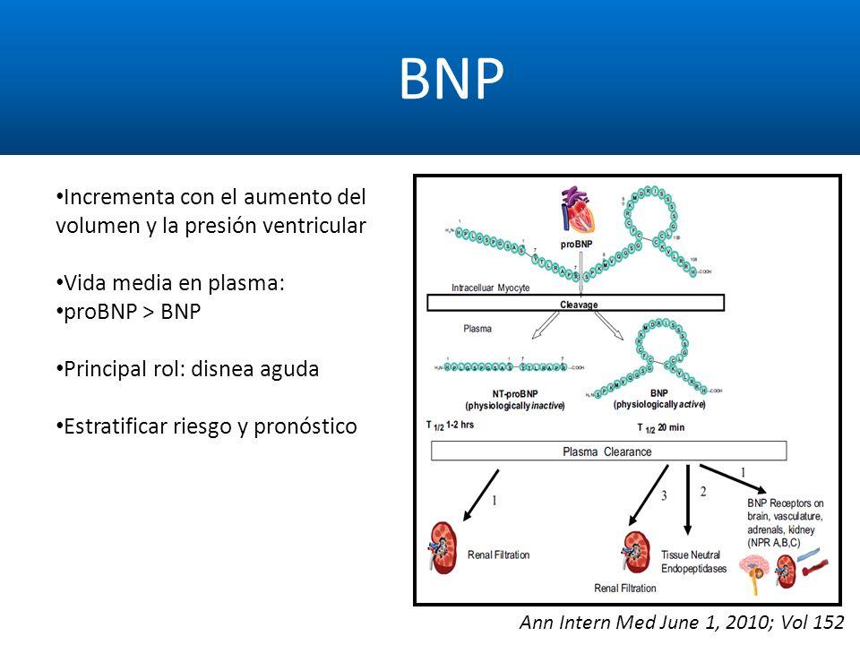 BNP Ann Intern Med June 1, 2010; Vol 152 Incrementa con el aumento del volumen y la presión ventricular Vida media en plasma: proBNP > BNP Principal r