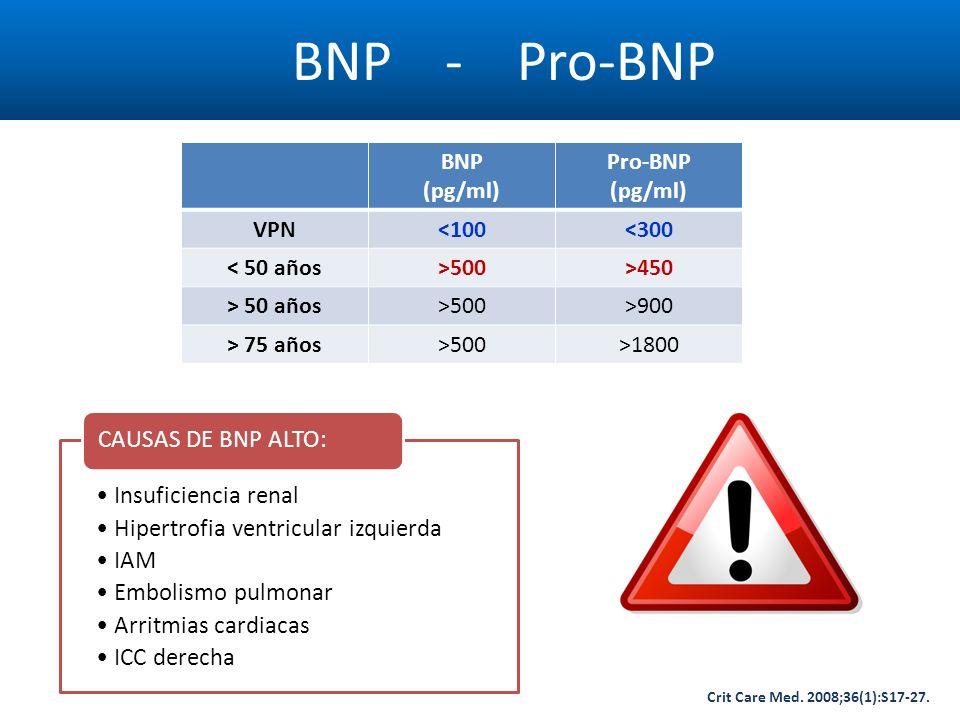 BNP - Pro-BNP Crit Care Med. 2008;36(1):S17-27. BNP (pg/ml) Pro-BNP (pg/ml) VPN<100<300 < 50 años>500>450 > 50 años>500>900 > 75 años>500>1800 Insufic