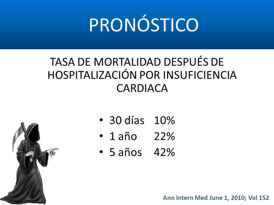 PRONÓSTICO TASA DE MORTALIDAD DESPUÉS DE HOSPITALIZACIÓN POR INSUFICIENCIA CARDIACA 30 días10% 1 año22% 5 años42% Ann Intern Med June 1, 2010; Vol 152