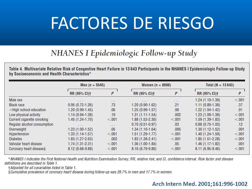ETIOLOGÍA European Heart Journal (1999) 20, 421–428European Heart Journal (2001) 22, 228–236