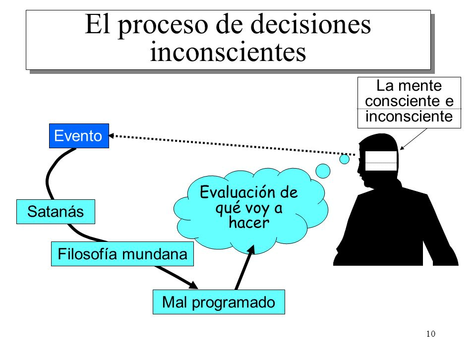 10 Evaluación de qué voy a hacer Satanás Filosofía mundana El proceso de decisiones inconscientes Evento La mente consciente e inconsciente Mal progra