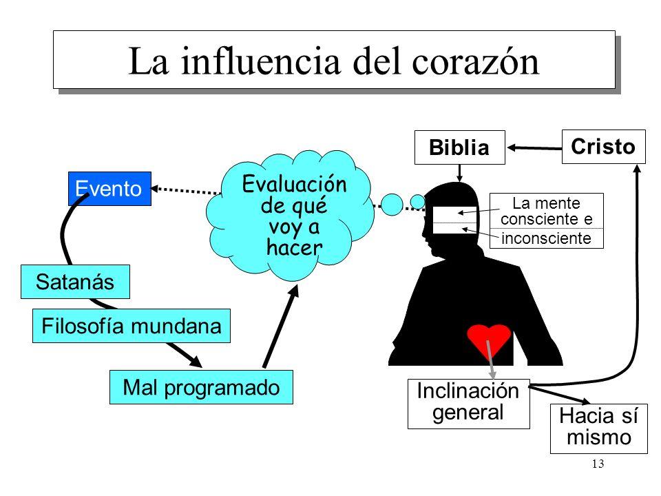 13 Evento La influencia del corazón Evaluación de qué voy a hacer Satanás Filosofía mundana La mente consciente e inconsciente Mal programado Inclinac