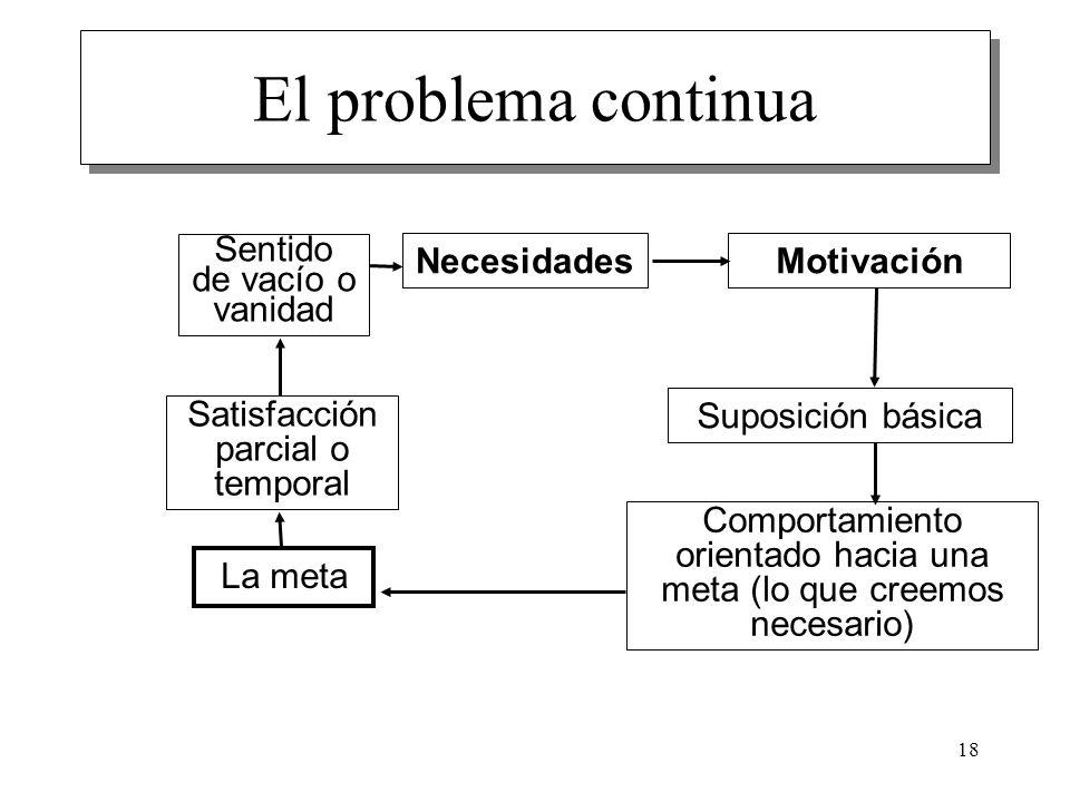 18 El problema continua Necesidades Motivación Suposición básica Comportamiento orientado hacia una meta (lo que creemos necesario) La meta Satisfacci