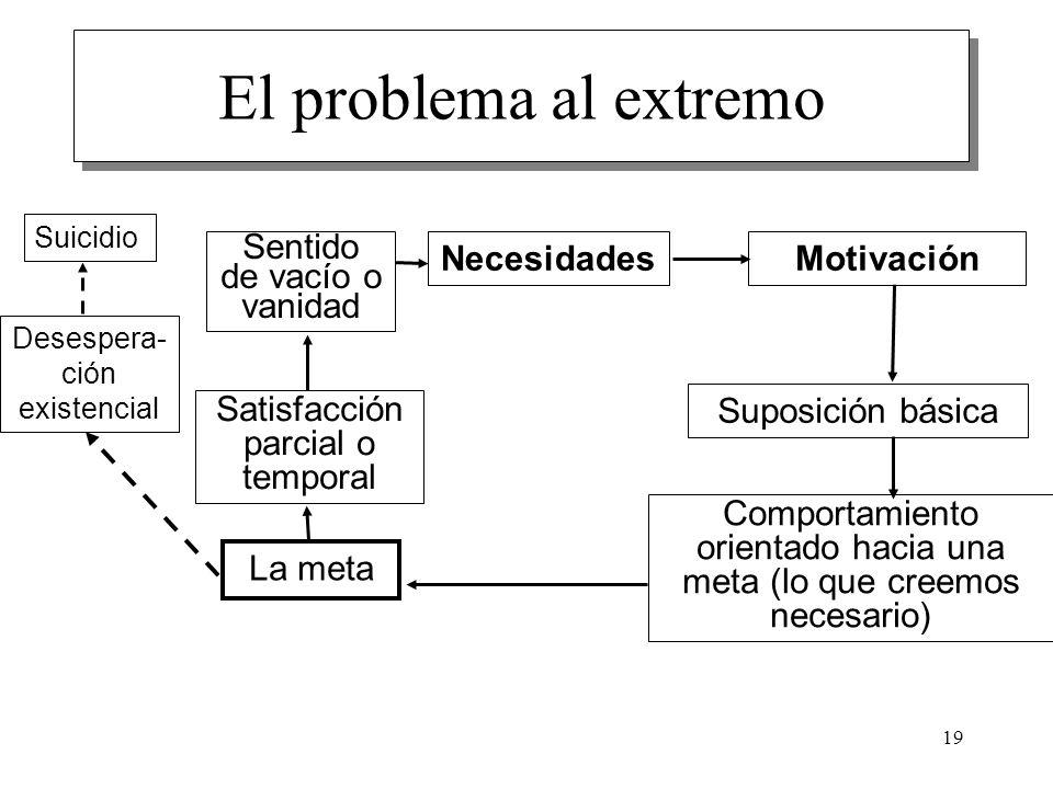 19 El problema al extremo NecesidadesMotivación Suposición básica Comportamiento orientado hacia una meta (lo que creemos necesario) La meta Satisfacc