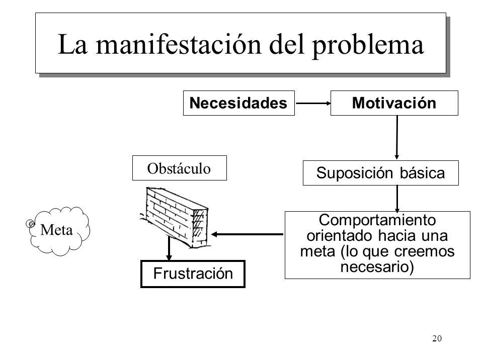20 La manifestación del problema Necesidades Motivación Suposición básica Comportamiento orientado hacia una meta (lo que creemos necesario) Meta Obst