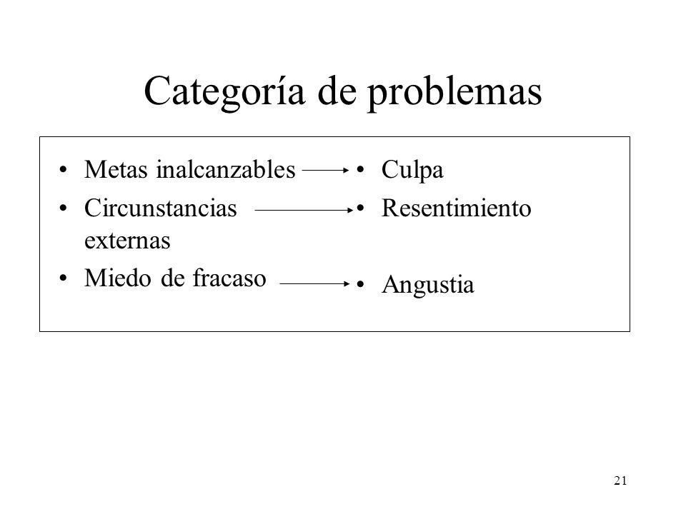 21 Categoría de problemas Metas inalcanzables Circunstancias externas Miedo de fracaso Culpa Resentimiento Angustia