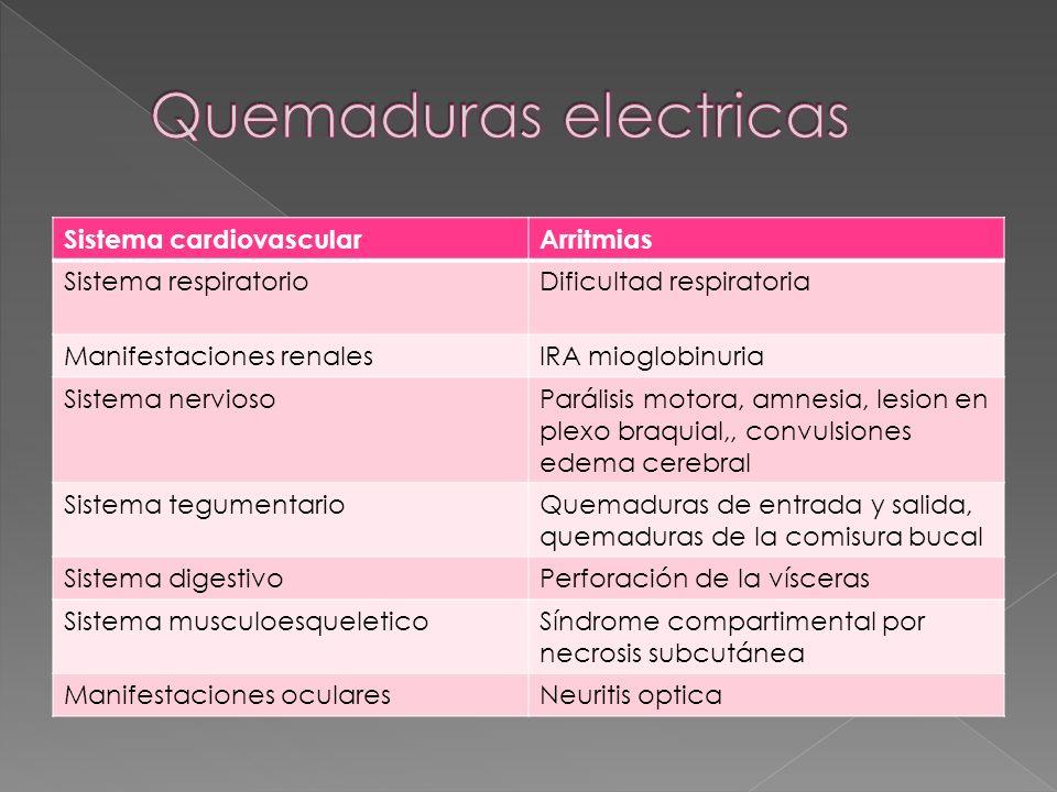 Sistema cardiovascularArritmias Sistema respiratorioDificultad respiratoria Manifestaciones renalesIRA mioglobinuria Sistema nerviosoParálisis motora,
