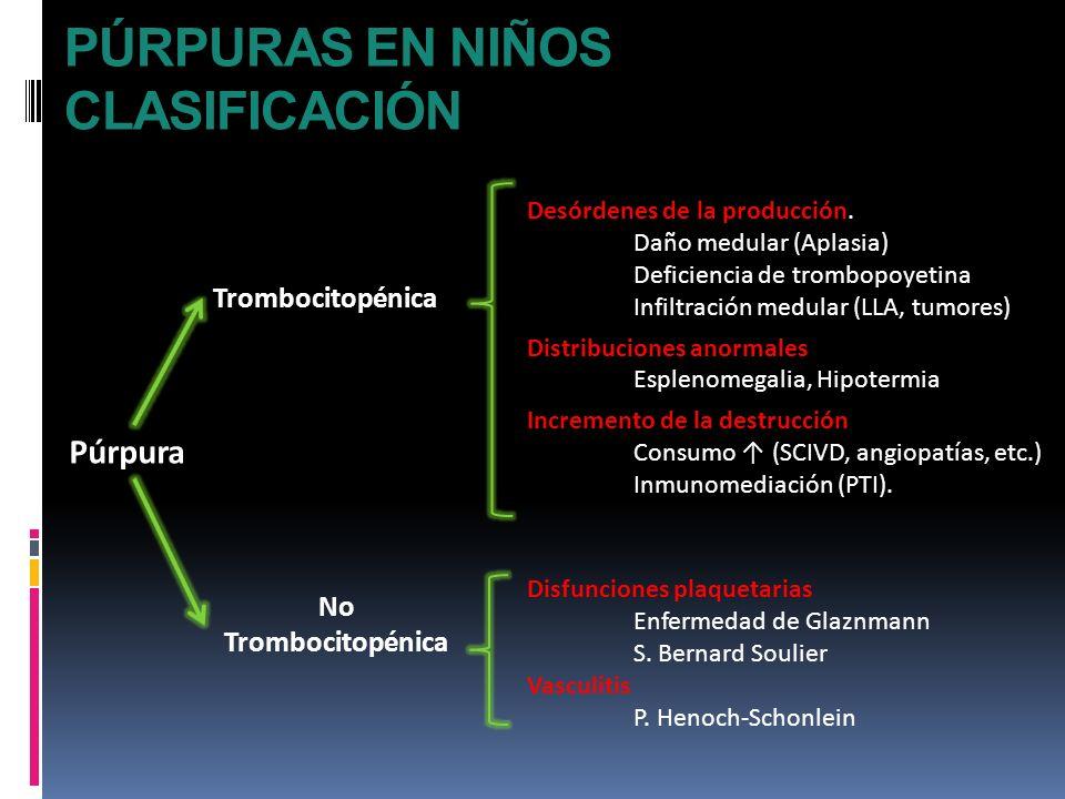 PÚRPURAS EN NIÑOS CLASIFICACIÓN Púrpura Trombocitopénica No Trombocitopénica Desórdenes de la producción. Daño medular (Aplasia) Deficiencia de trombo