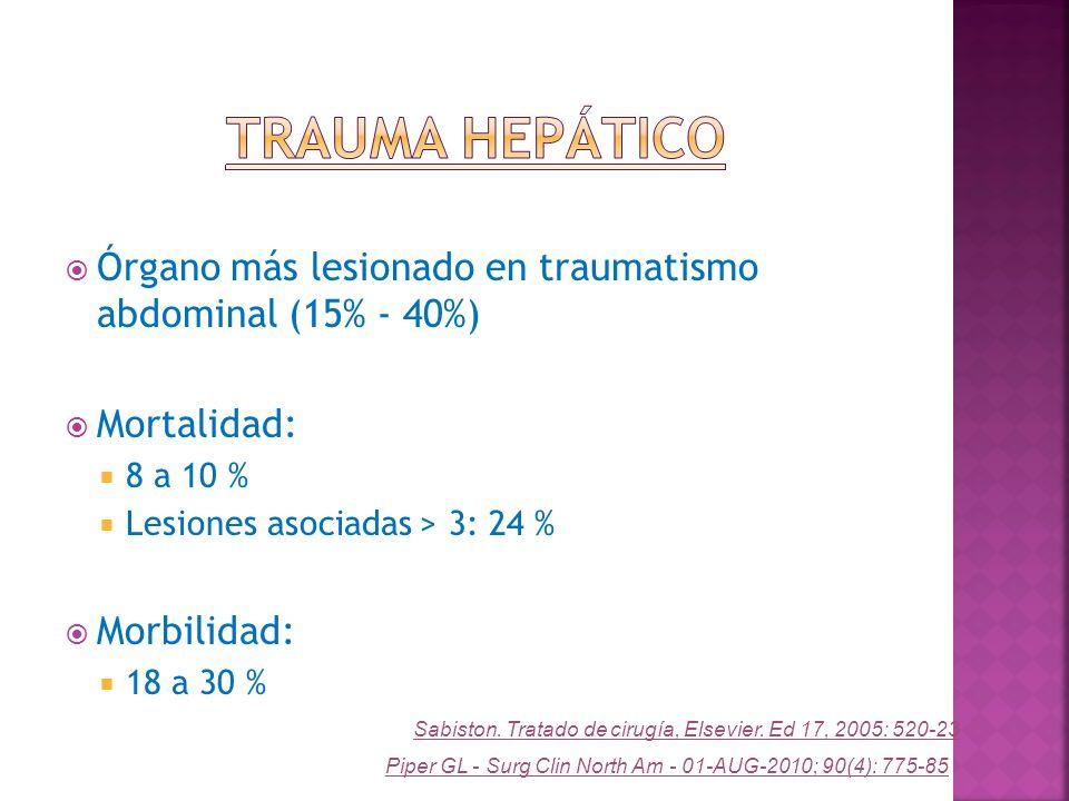 Órgano más lesionado en traumatismo abdominal (15% - 40%) Mortalidad: 8 a 10 % Lesiones asociadas > 3: 24 % Morbilidad: 18 a 30 % Piper GL - Surg Clin