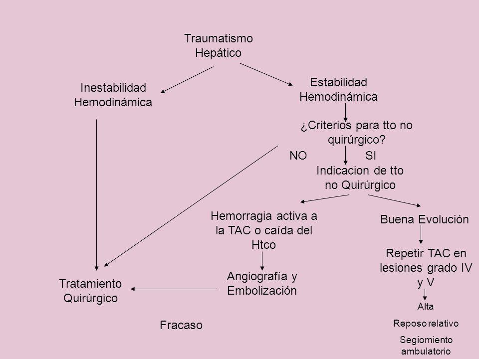 Traumatismo Hepático Inestabilidad Hemodinámica Estabilidad Hemodinámica Tratamiento Quirúrgico ¿Criterios para tto no quirúrgico? Indicacion de tto n