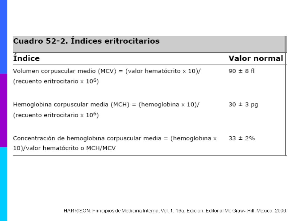 HARRISON. Principios de Medicina Interna, Vol. 1, 16a. Edición, Editorial Mc Graw- Hill, México, 2006