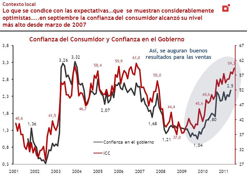 Contexto local Lo que se condice con las expectativas…que se muestran considerablemente optimistas…..en septiembre la confianza del consumidor alcanzó su nivel más alto desde marzo de 2007