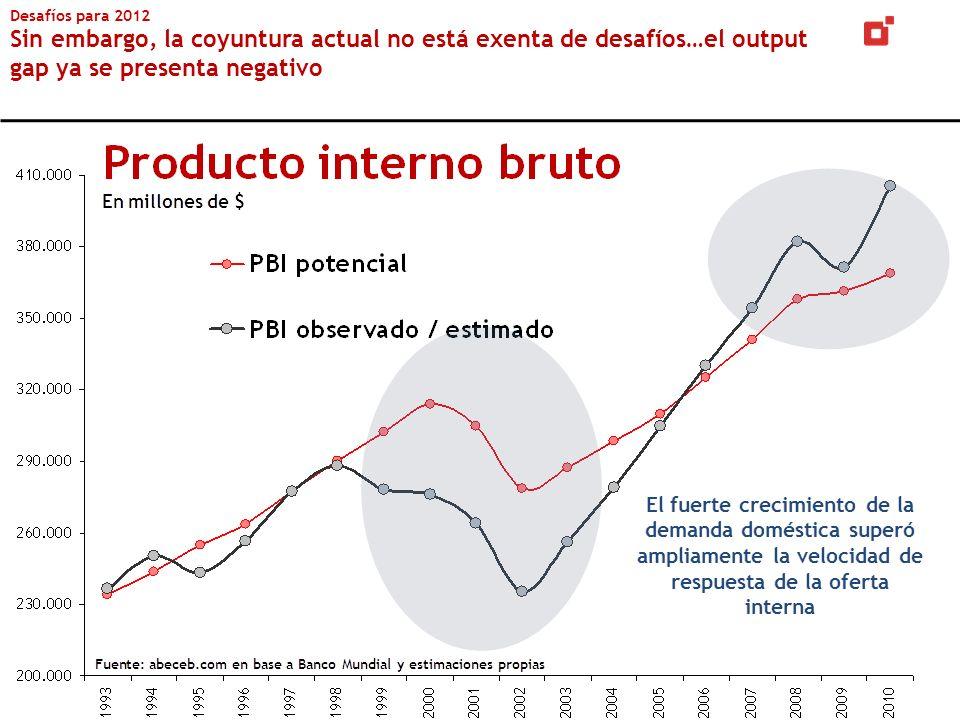 Desafíos para 2012 Sin embargo, la coyuntura actual no está exenta de desafíos…el output gap ya se presenta negativo
