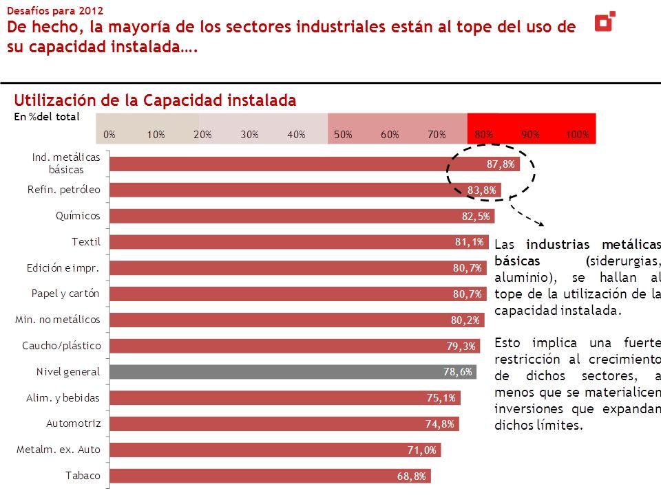 Desafíos para 2012 De hecho, la mayoría de los sectores industriales están al tope del uso de su capacidad instalada….