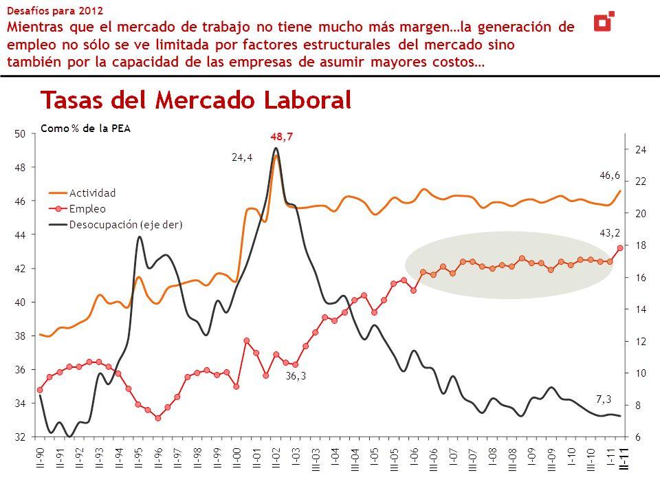 Desafíos para 2012 Mientras que el mercado de trabajo no tiene mucho más margen…la generación de empleo no sólo se ve limitada por factores estructurales del mercado sino también por la capacidad de las empresas de asumir mayores costos…