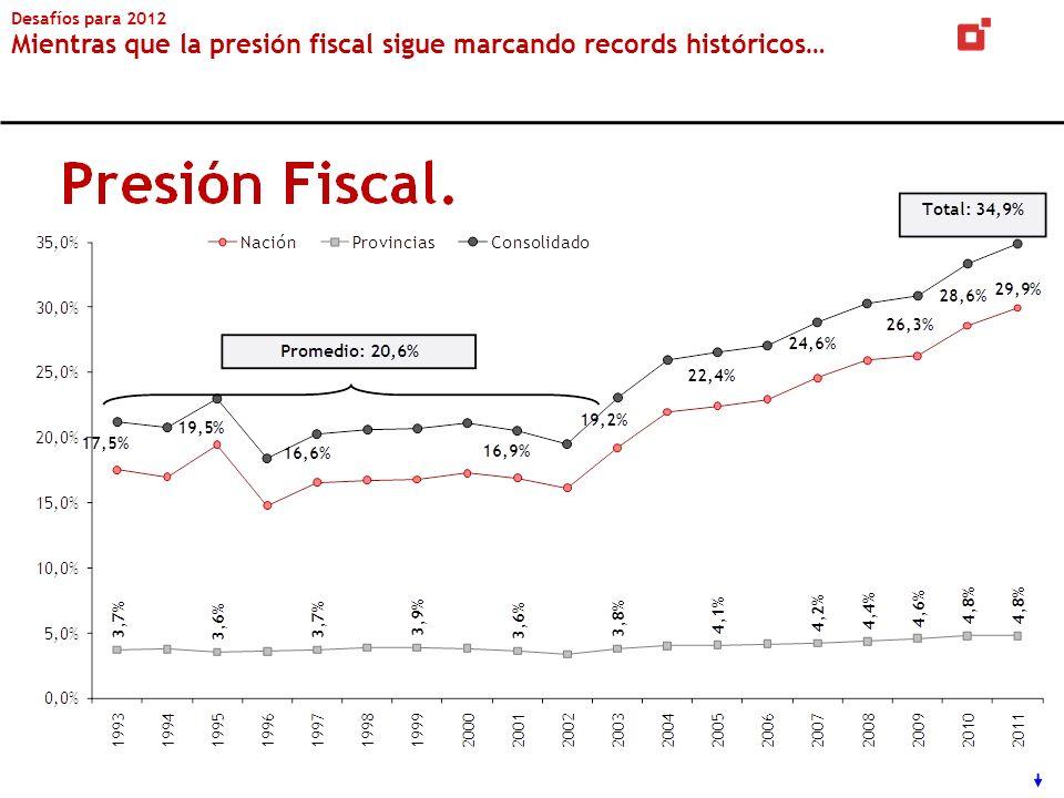 Desafíos para 2012 Mientras que la presión fiscal sigue marcando records históricos…