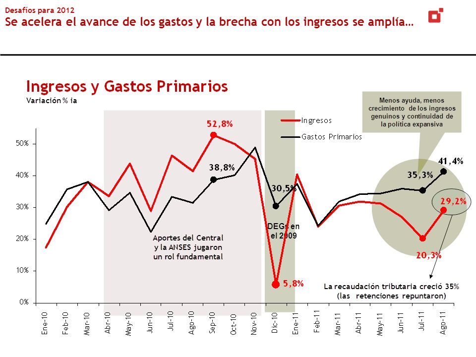 Desafíos para 2012 Se acelera el avance de los gastos y la brecha con los ingresos se amplía…