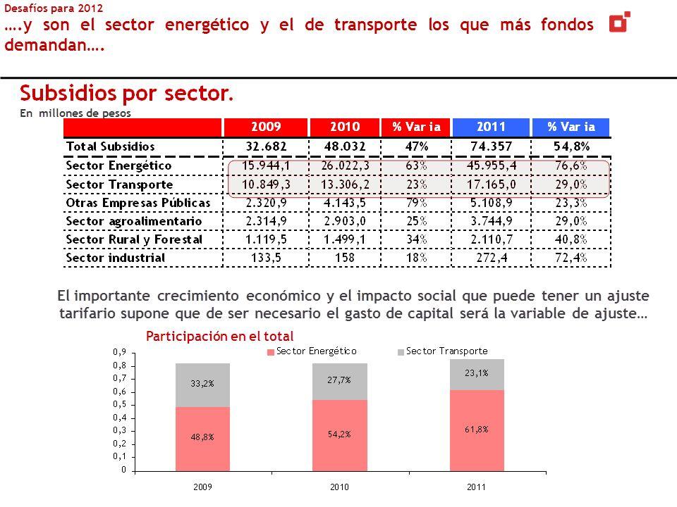 Desafíos para 2012 ….y son el sector energético y el de transporte los que más fondos demandan….
