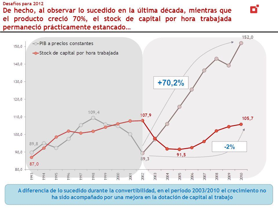 Desafíos para 2012 De hecho, al observar lo sucedido en la última década, mientras que el producto creció 70%, el stock de capital por hora trabajada permaneció prácticamente estancado…