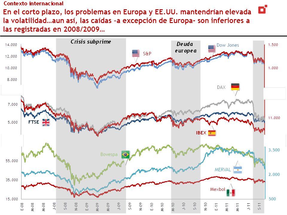 En el corto plazo, los problemas en Europa y EE.UU. mantendrían elevada la volatilidad…aun así, las caídas –a excepción de Europa- son inferiores a la